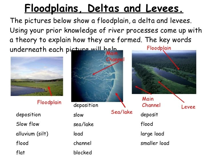 levee cross section diagram dual battery isolator wiring boat river changes and landforms