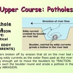 Waterfall Formation Diagram 90 Honda Civic Stereo Wiring River Processes