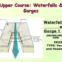 Diagram Of How A Waterfall Is Formed Domestic Electrical Wiring River Processes