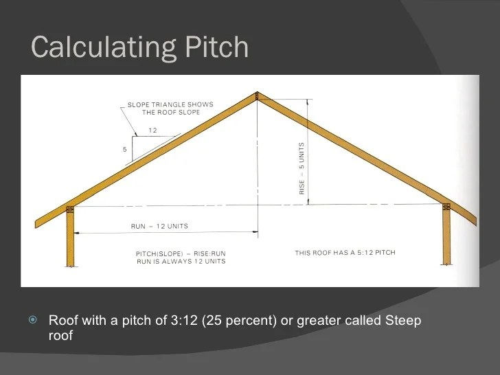 Image Result For Roof Slope Angle Calculator