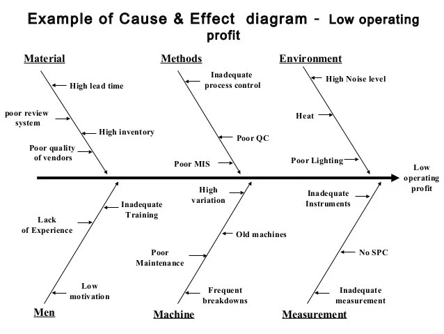 root cause analysis fishbone diagram example viper alarm remote start wiring tool of effect