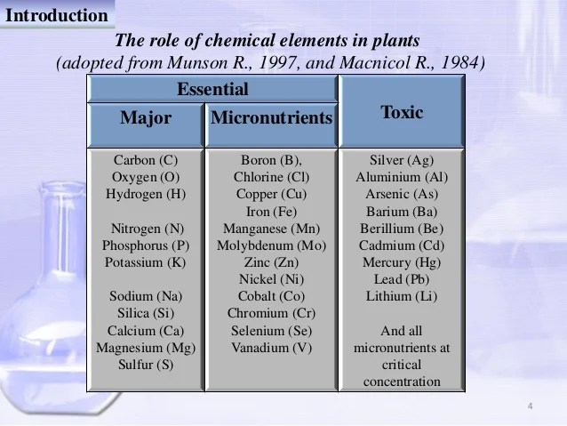 Elemental Analysis of Plant Material