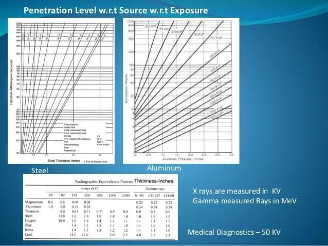 Hazardous also radiography testing presentation rh slideshare