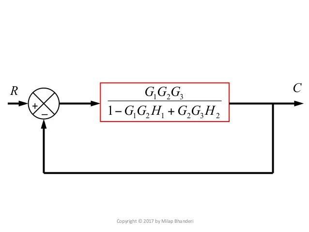 Rules for Block Diagram Reduction  Digital Electronics