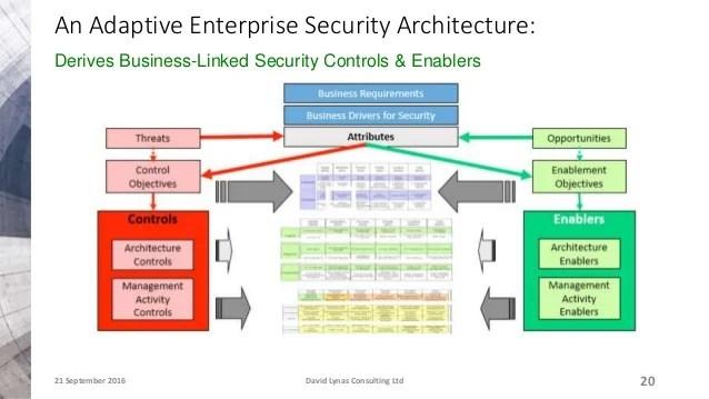 Enterprise Security Courses