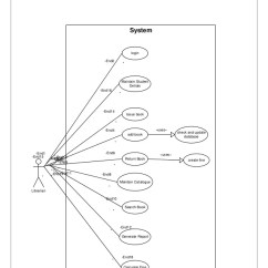 Entity Relationship Diagram For A Library Management System Porsche 996 Alarm Wiring Automated