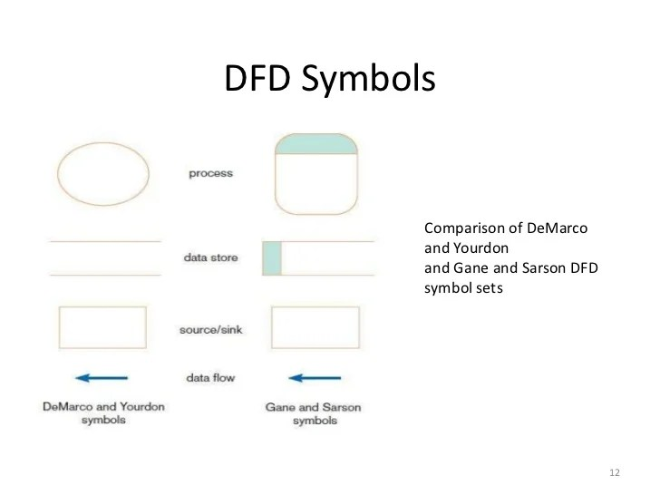 example of functional decomposition diagram 4 wire proximity sensor structured vs, object oriented analysis and design