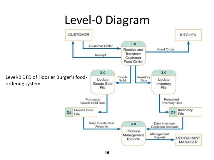 example of functional decomposition diagram how to make a process structured vs, object oriented analysis and design