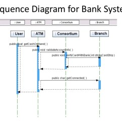 Sequence Diagram Exercises And Solutions Nissan Navara D40 Ignition Wiring Structured Vs Object Oriented Analysis Design For Bank System Br 65