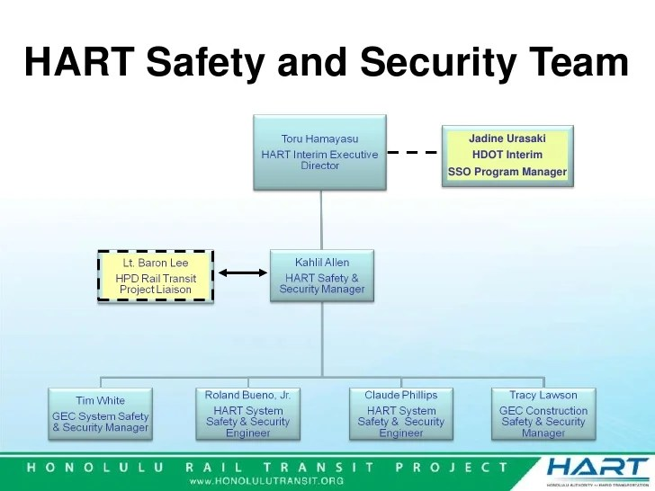 Safety Security Management