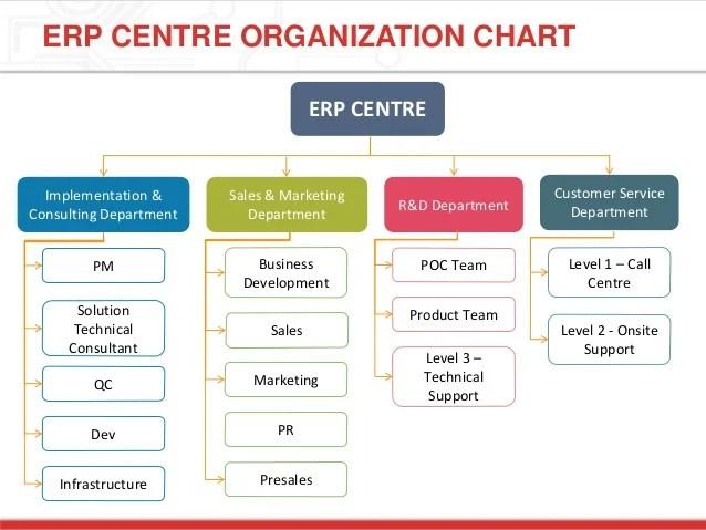 Erp centre organization chart implementation also hanelsoft strategy  rh slideshare