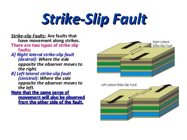 strike slip fault block diagram whirlpool oven wiring their geometry and classification 15