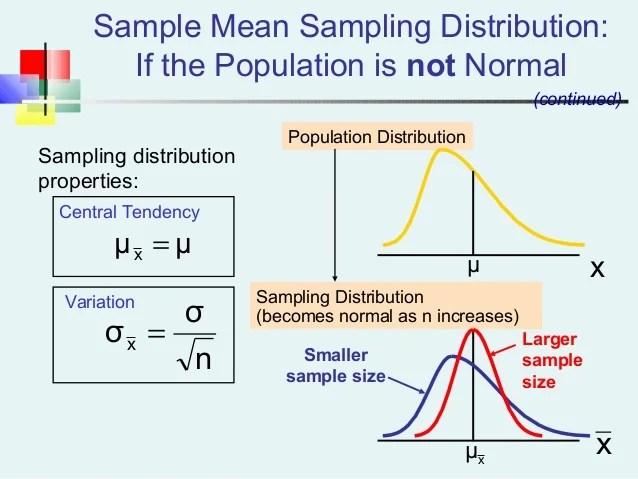 Random Sampling Formula Example