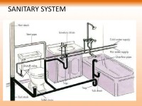 Sanitary and water supply