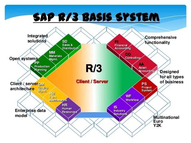 sap r 3 modules diagram 1996 ez go txt wiring
