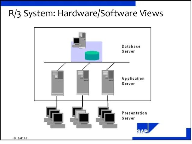 sap r 3 modules diagram 5 layers of epidermis