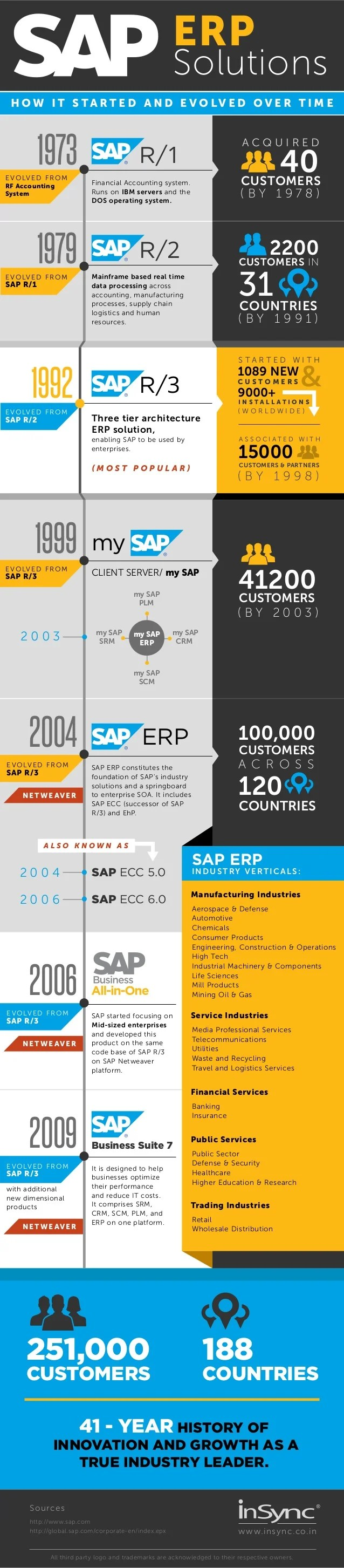 SAP ERP Solutions - How It Evolved Over Time