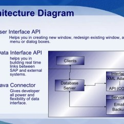 Sap Erp Architecture Diagram 2 Speed 3 Phase Motor Wiring Business One