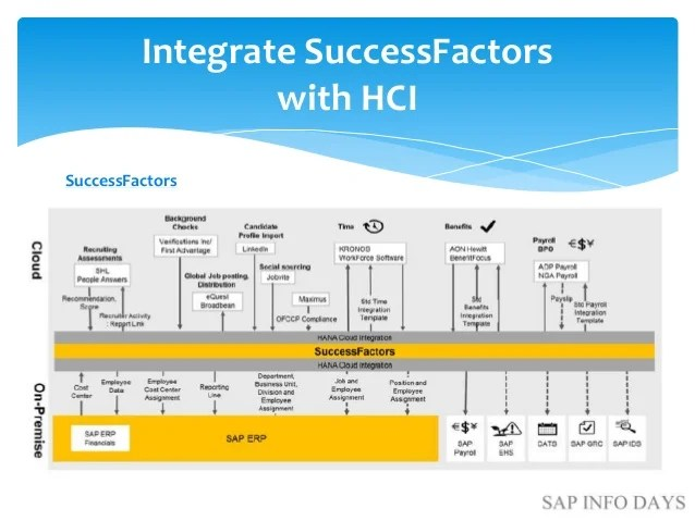 Build future with SAP HCI