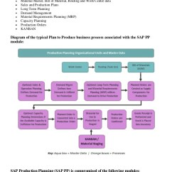 Inventory Management Data Flow Diagram 1998 Jeep Cherokee Ignition Wiring Sap Modules Overview And Business Processes