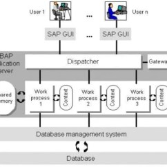 Sap R 3 Modules Diagram Simple Electronic Projects With Circuit Great Installation Of Wiring Images Gallery