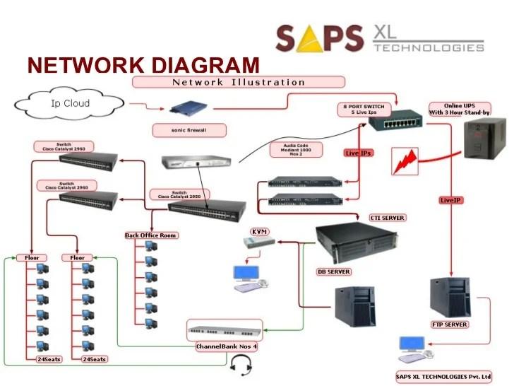 Saps XL Technologies Corporate Profile