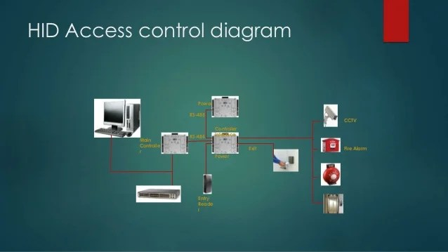 Hid Card Reader Wiring Diagram On Hid Rp40 Card Reader Wiring Diagram
