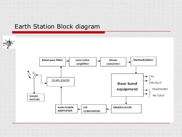 Satellite Communication Block Diagram – readingrat