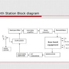 Cctv Wiring Diagrams Rb25det Alternator Diagram Satellite Communication Block – Readingrat.net
