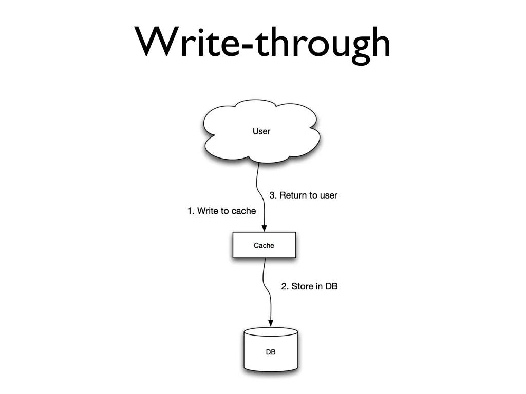 Write-behind