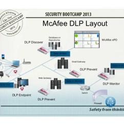Network Diagram Excel Bobcat S250 Wiring Scb 2013 Dlp, Công Nghệ, Và Phương Pháp Triển Khai