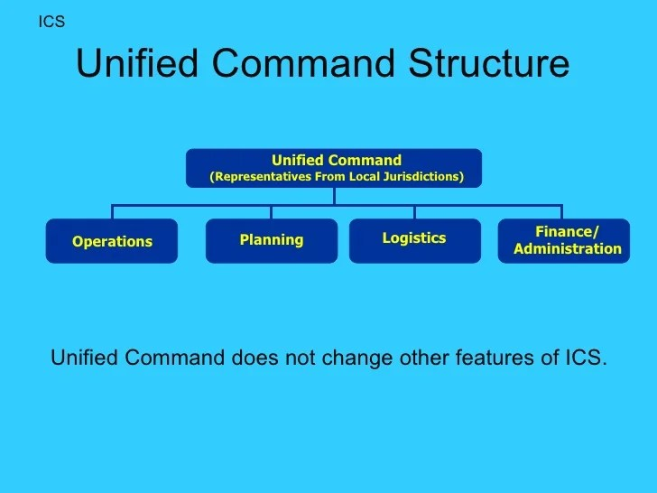 Unified command structure also school incident management presentation rh slideshare