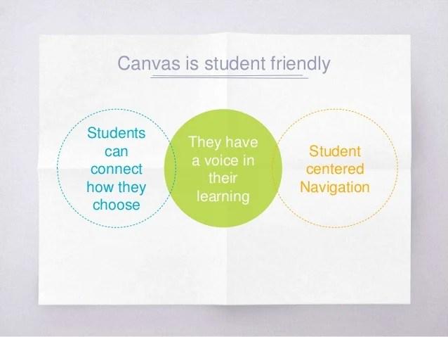 Schoology vs. canvas