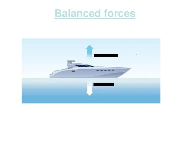 Displaying 19gt Images For Balanced Forces Diagram
