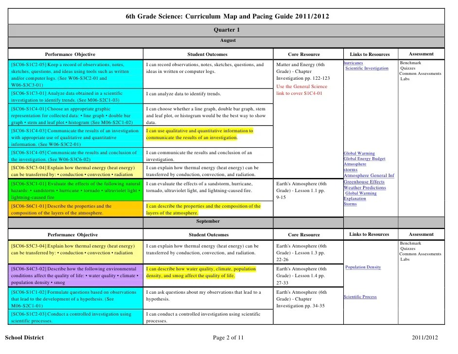Sixth Grade Science Curriculum Map
