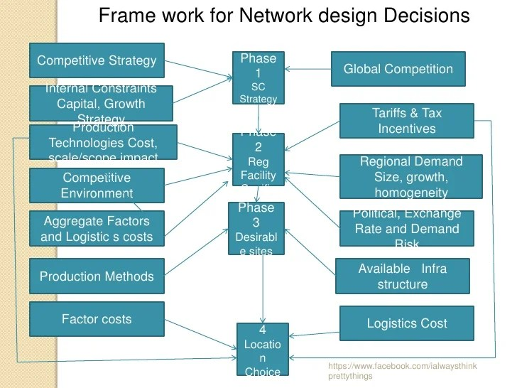 Supply Chain Management Designing The Supply Chain Network