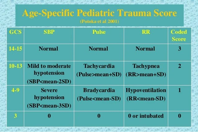 Scoring systems in traumatized children
