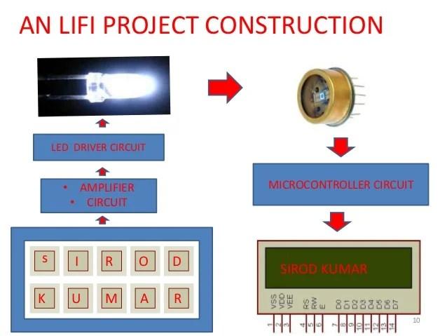 high power led driver circuit diagram 1996 chevy silverado radio wiring lifi technology light feadility animated presentation