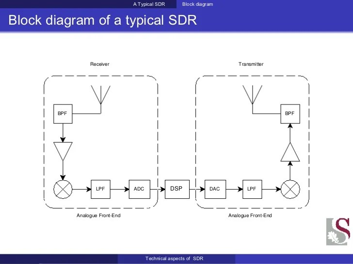 Hardware Pm Sdr Hardware Block Diagram