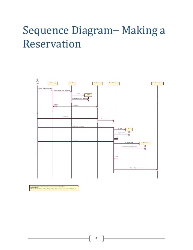 sequence diagram for hotel reservation system 2004 toyota 4runner wiring of management