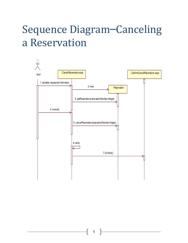 sequence diagram for hotel reservation system switch wire of management cancelinga