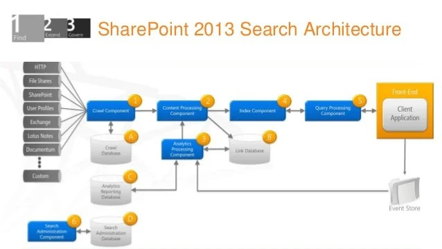 sharepoint 2013 components diagram fisher minute mount 2 plow wiring enterprise search in sydney 15th of january parsers 10