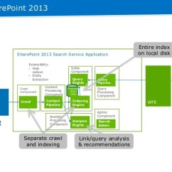 Sharepoint 2013 Components Diagram 7 Blade Trailer Wiring With Brakes Search Topology And Optimization Entity Extraction 6 In