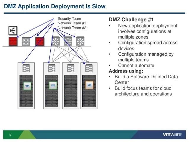 VMworld 2013: Technical Deep Dive: Build a Collapsed DMZ Architecture…