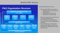 HUL and P&G Organization structure design