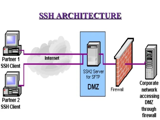 Secure Shell Ppt