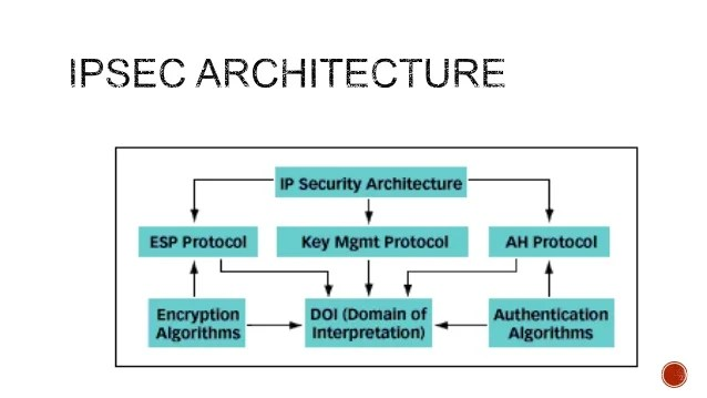 Security Architecture For The Internet Protocol(ipsec
