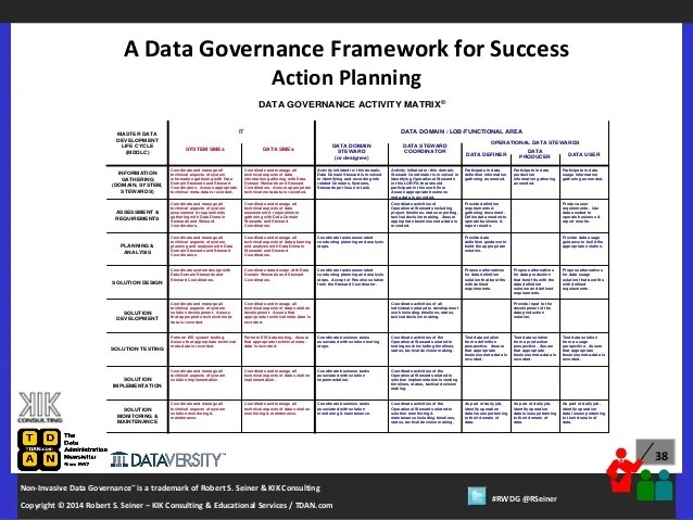 Real World DG Webinar A Data Governance Framework For Success