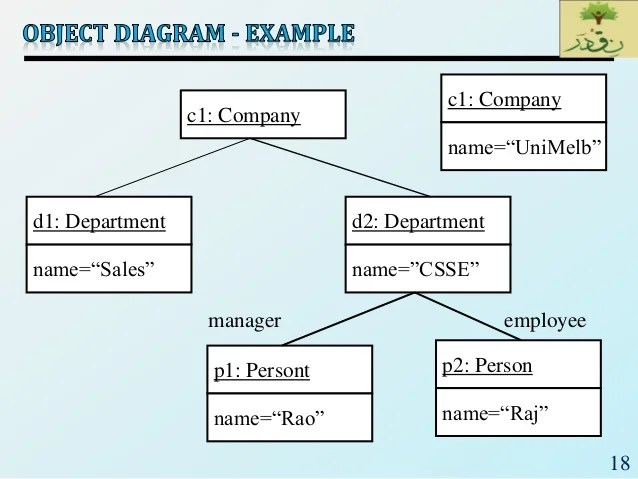 SE_Lec 07_UML CLASS DIAGRAM
