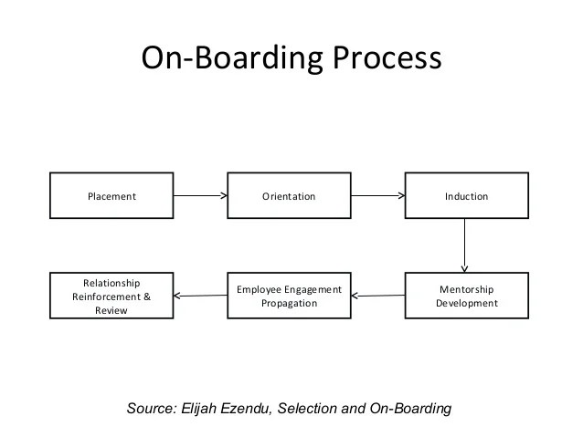 on boarding process placement orientation induction employee engagement also selection and rh slideshare